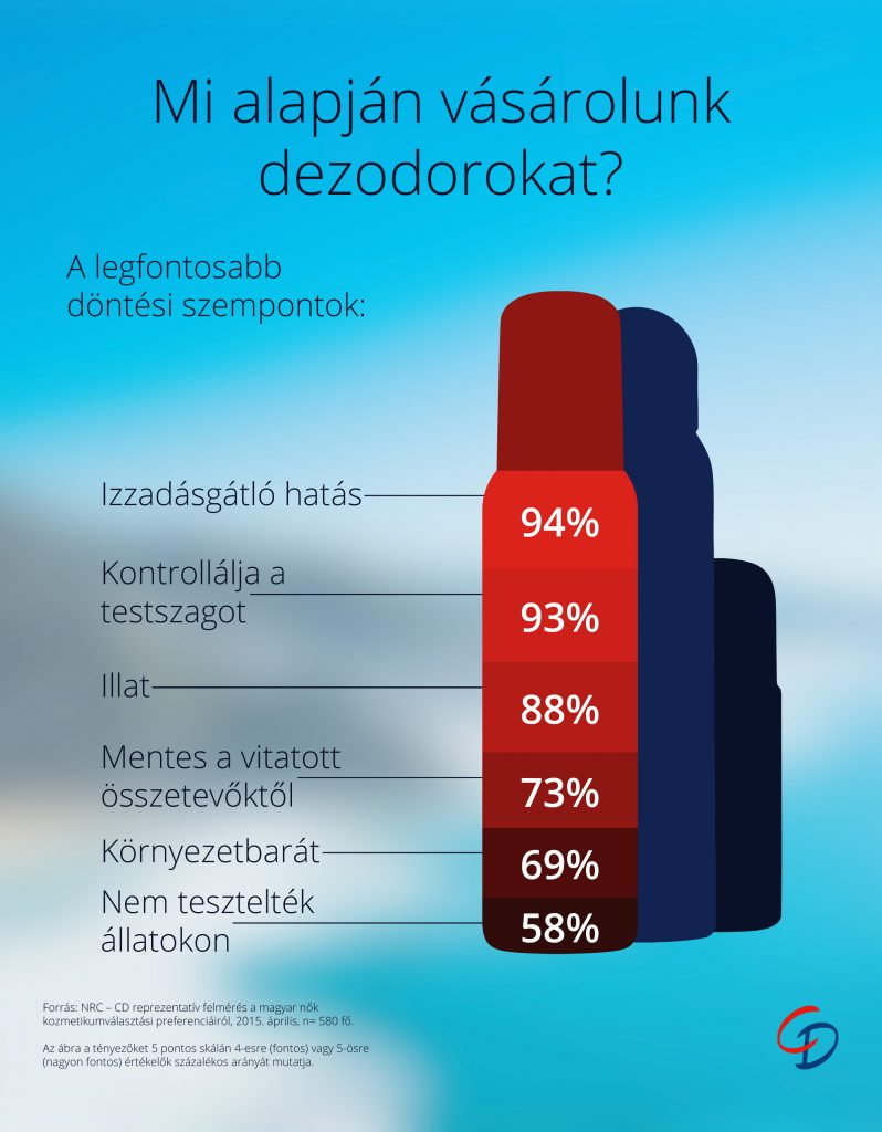 CD_infografika_dezodorvalasztas_szines_20150722
